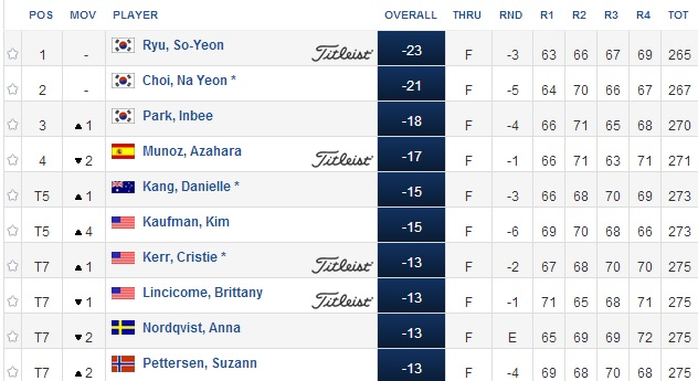 CP Womens Canadian Open Leaderboard Day 4